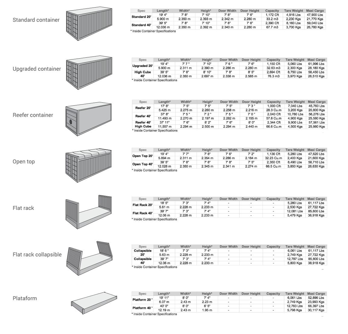 especificaciones containers